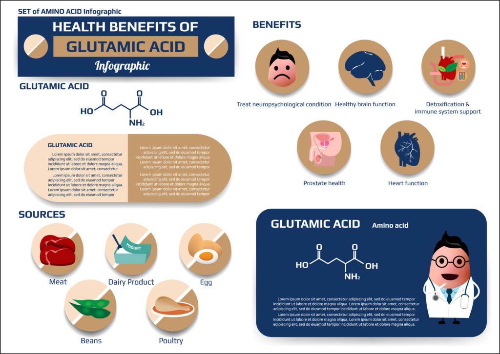 Glutamic Acid benefits, sources and molecular structure